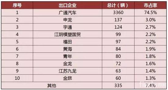 中国客车香港市场竞争情况