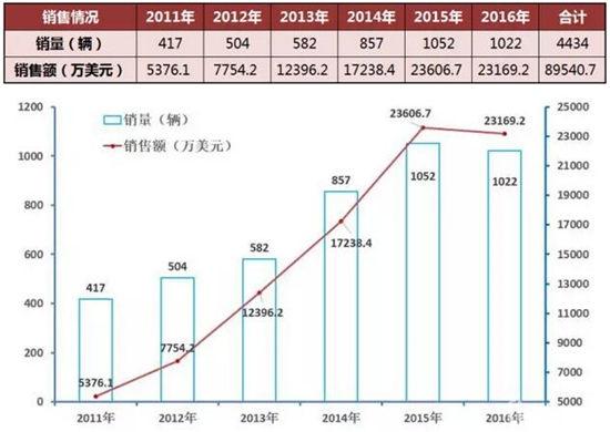 中国客车香港市场情况