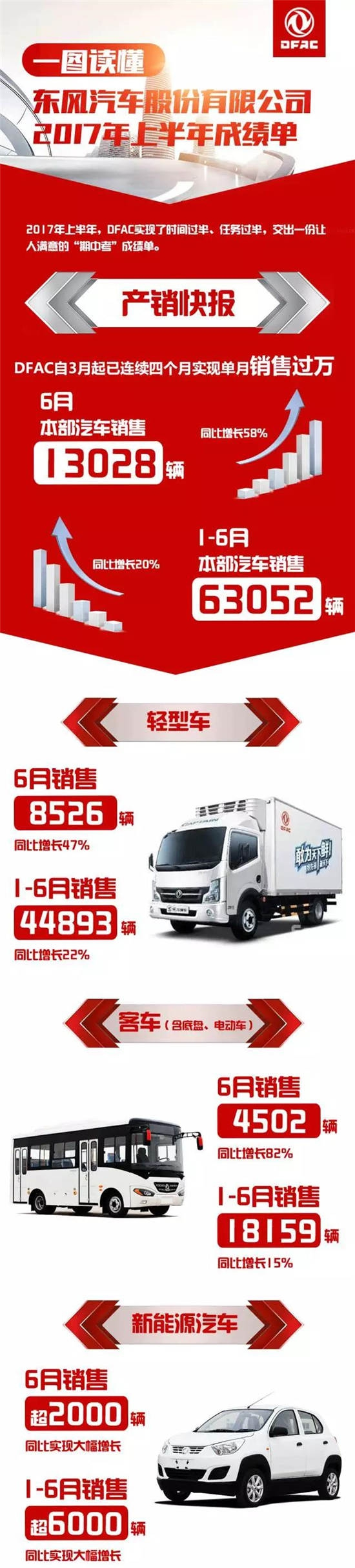 东风股份上半年销量超过6万辆