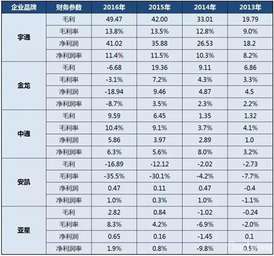 2013年-2016年中国客车上市公司利润情况