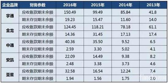 2013年-2016年中国客车上市公司应收与存货情况