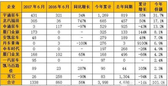 今年1-6月混合动力客车产量一览表(单位:辆)