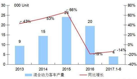 2014-2017年国内混合动力客车市场走势