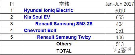 韩国新能源车的市场销量