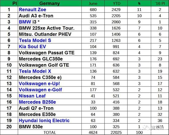 德国市场的新能源车