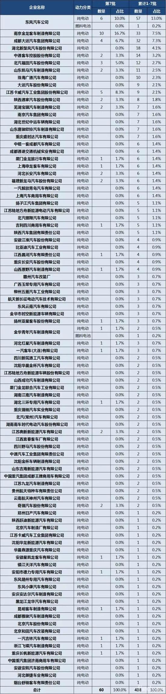 新能源厢货推广应用推荐车型企业申报统计