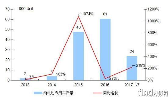 2013-2017年我国纯电动专用车市场年度走势图