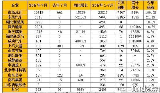 2017年1-7月我国纯电动专用车市场产量一览表