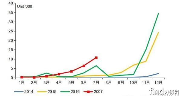 2014-2017年我国纯电动专用车市场月度走势图