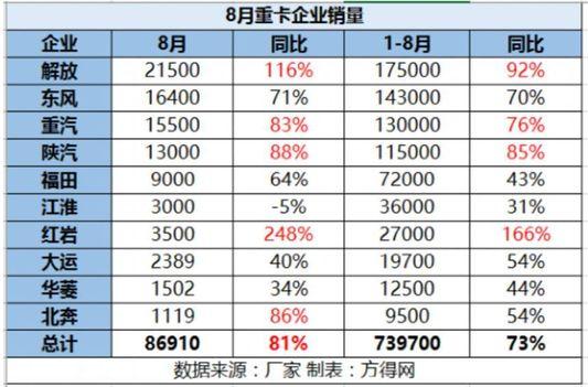8月重卡再涨81% 解放、重汽、陕汽、红岩增长超行业