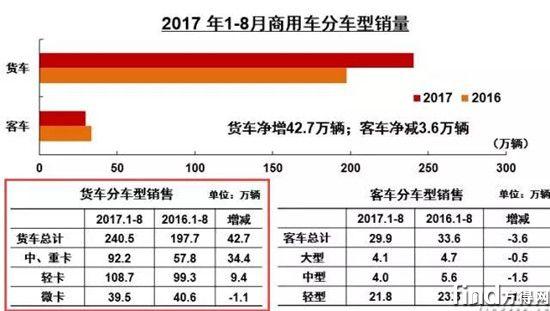 中汽协:8月销重卡再破9万辆 同比增长近九成 2