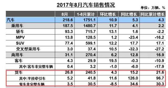 中汽协:8月销重卡再破9万辆 同比增长近九成 1
