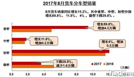 中汽协:8月销重卡再破9万辆 同比增长近九成