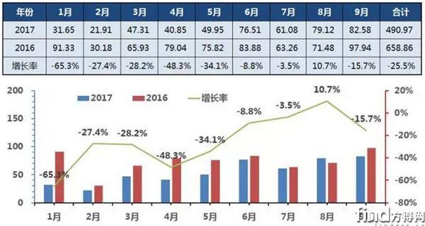 2017年1-9月中国客车销售收入走势图