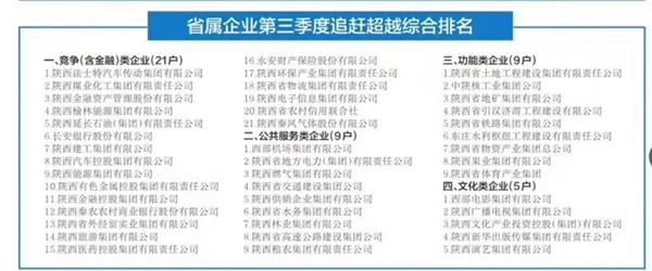 法士特集团位列竞争类企业第一 (3)
