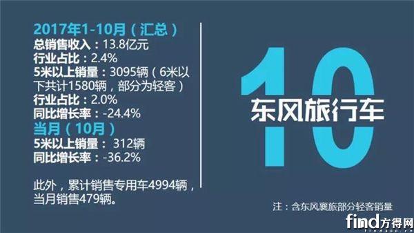 1-10月销售业绩排行榜9