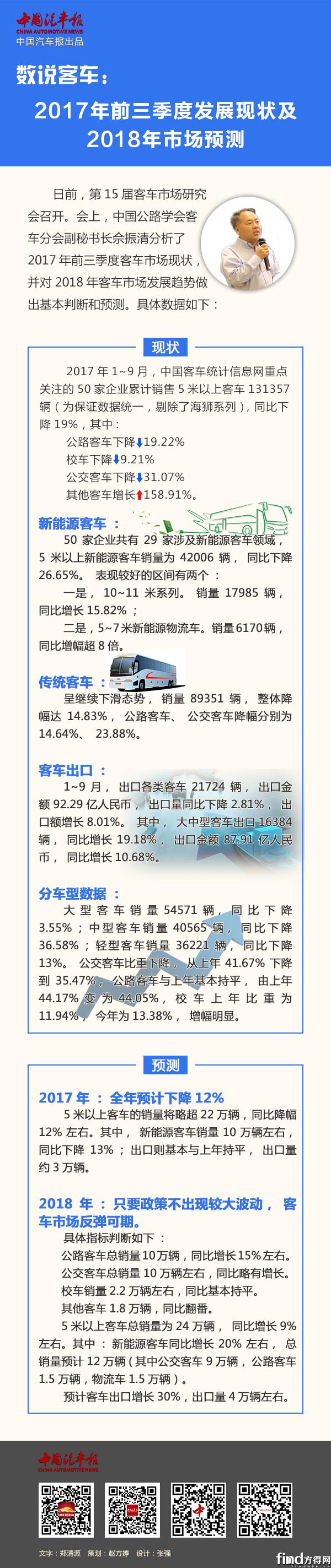 客车前三季度分析及预测