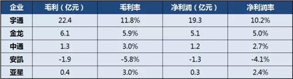 2017年前三季度利润情况