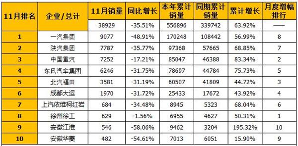 2017年11月半挂牵引车市场销量排行(单位:辆)