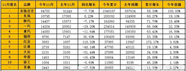 2017年11月重卡企业销量排行榜