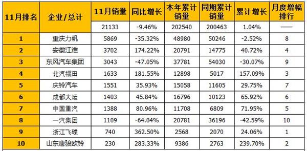 江淮猛涨11月中卡销量排行前十