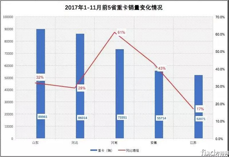 2017年前10省吞并重卡销量63%!2018年解放、陕汽咋打区域战?