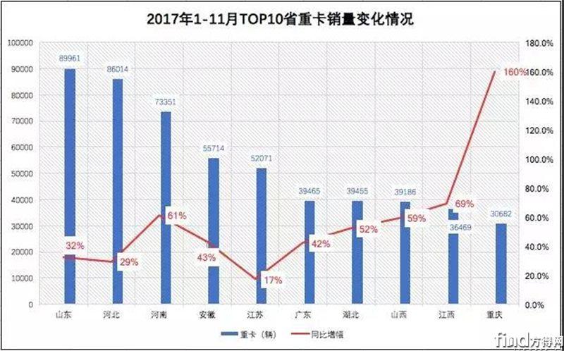 2017年前10省吞并重卡销量63%!2018年解放、陕汽咋打区域战?3