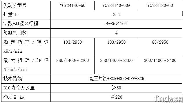 Y24系列柴油发动机参数