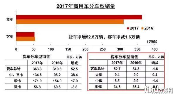 2017年客车总销52