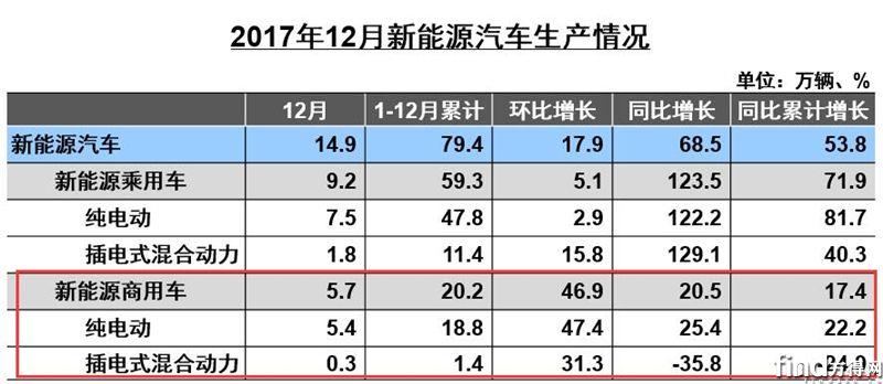 2017新能源商用车销19.8万辆
