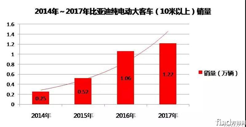 2017年逆势增长 比亚迪夺纯电动大客车销量四连冠!