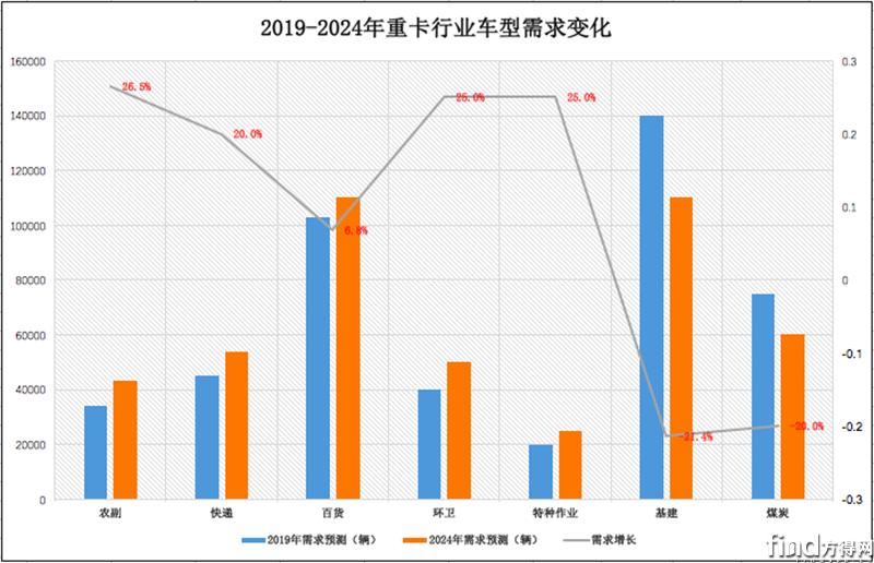 潍柴预测2018重卡市场 (1)