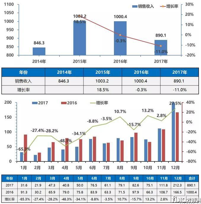 2017年中国客车市场走势分析