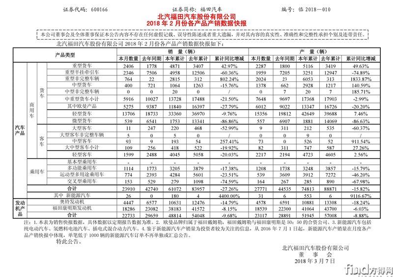 欧曼2月销5275辆 北汽福田2月产销数据出炉!