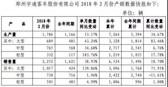 宇通2月各类客车销量全线增长