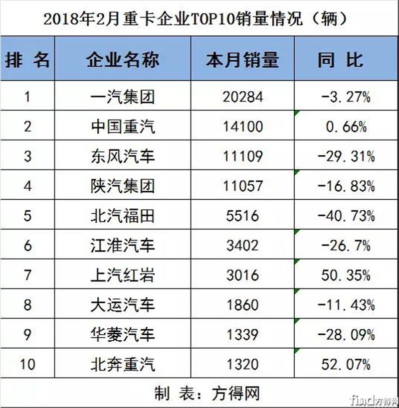 2月各企业重、中、轻、微卡销量排行前十(附数据表)