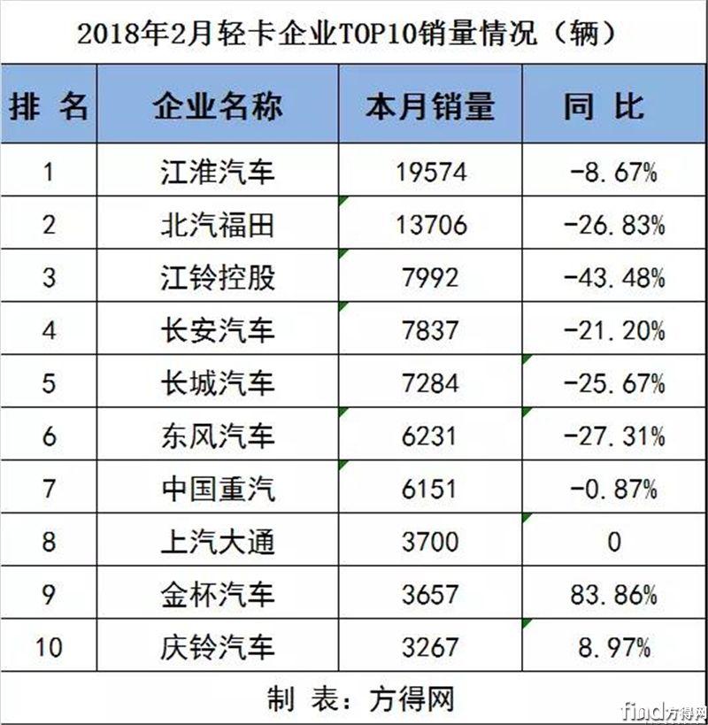 2月各企业重、中、轻、微卡销量排行前十(附数据表)4