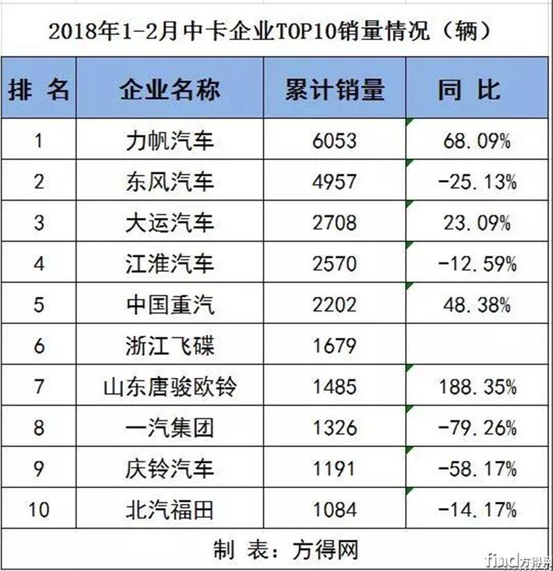 2月各企业重、中、轻、微卡销量排行前十(附数据表)3