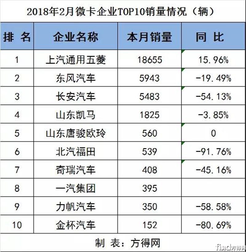 2月各企业重、中、轻、微卡销量排行前十(附数据表)6