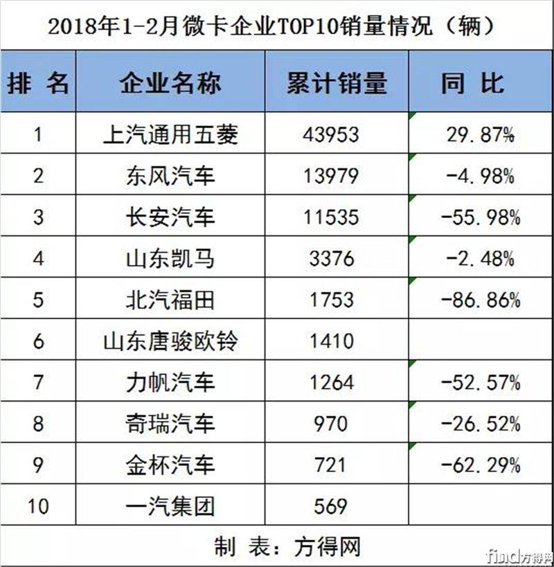 2月各企业重、中、轻、微卡销量排行前十(附数据表)7