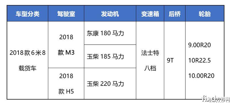 新乘龙M3线上订车送豪礼  置换补贴1万元3