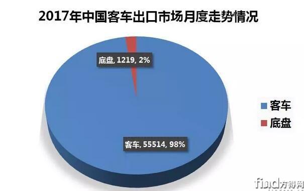 2017年中国客车出口市场分析