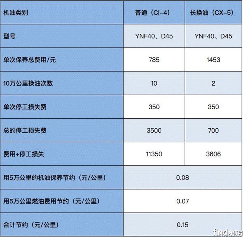 云内携手江淮发布德威发动机长换油技术3