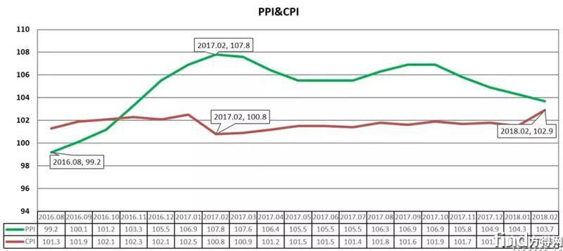 2月份原材料价格走势分析报告