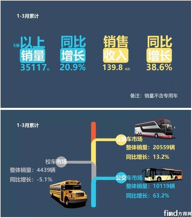 客车业绩排行榜