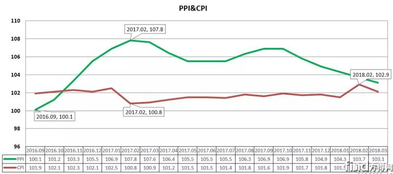2018年3月原材料价格走势分析