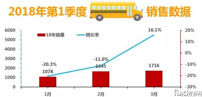 2018年1季度中国校车市场概述
