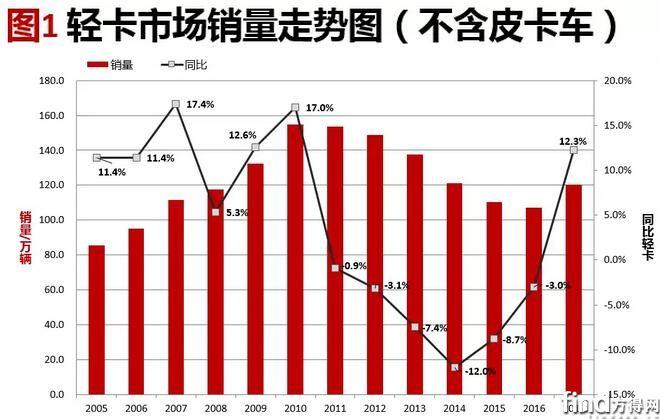 轻卡市场分析 (2)