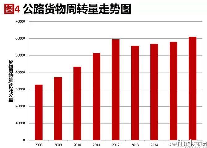 轻卡市场分析 (1)