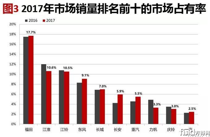 轻卡市场分析 (4)